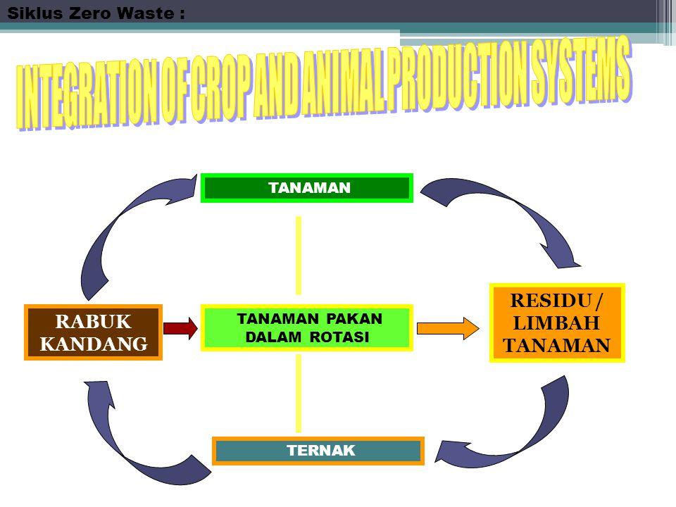 TANAMAN TERNAK TANAMAN PAKAN DALAM ROTASI RABUK KANDANG RESIDU / LIMBAH TANAMAN Siklus Zero Waste :