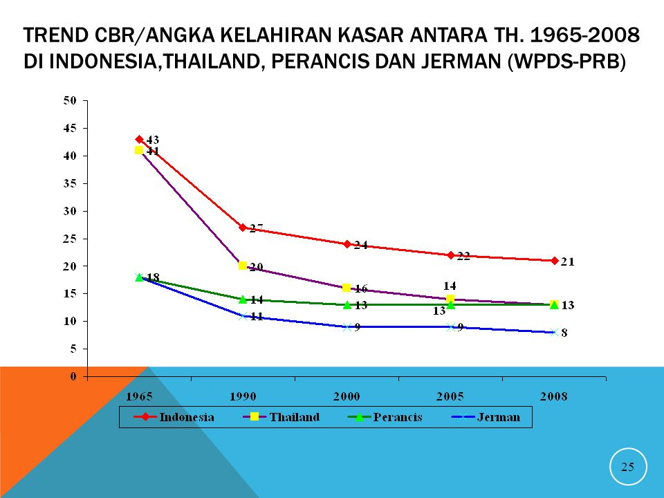 TREND CBR/ANGKA KELAHIRAN KASAR ANTARA TH. 1965-2008 DI INDONESIA,THAILAND, PERANCIS DAN JERMAN (WPDS-PRB) 25