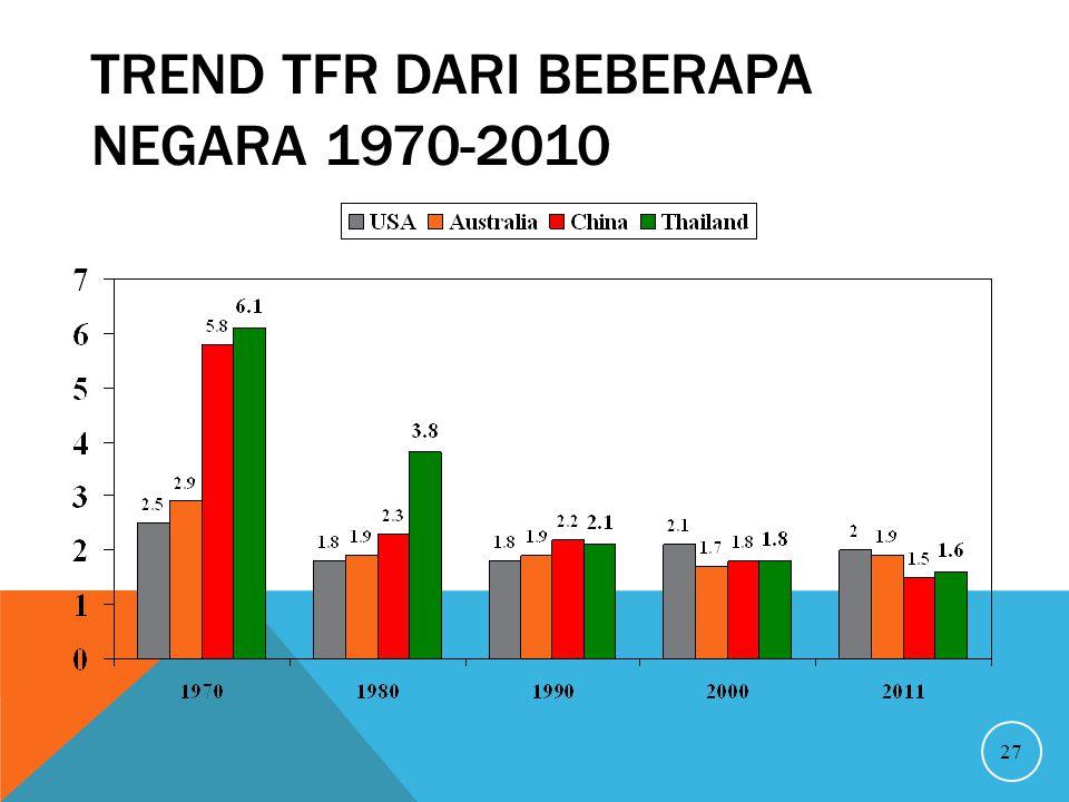 TREND TFR DARI BEBERAPA NEGARA 1970-2010 27