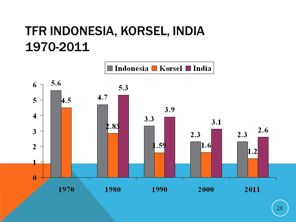 TFR INDONESIA, KORSEL, INDIA 1970-2011 28