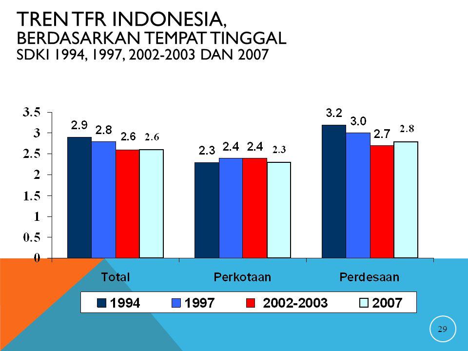TREN TFR INDONESIA, BERDASARKAN TEMPAT TINGGAL SDKI 1994, 1997, 2002-2003 DAN 2007 29