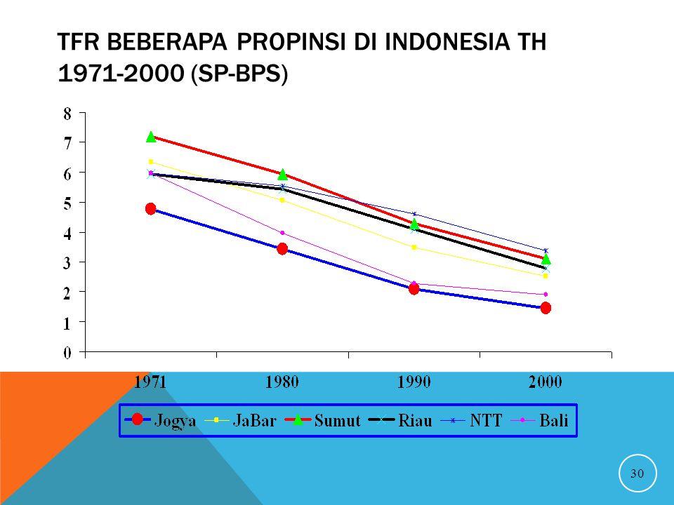 TFR BEBERAPA PROPINSI DI INDONESIA TH 1971-2000 (SP-BPS) 30