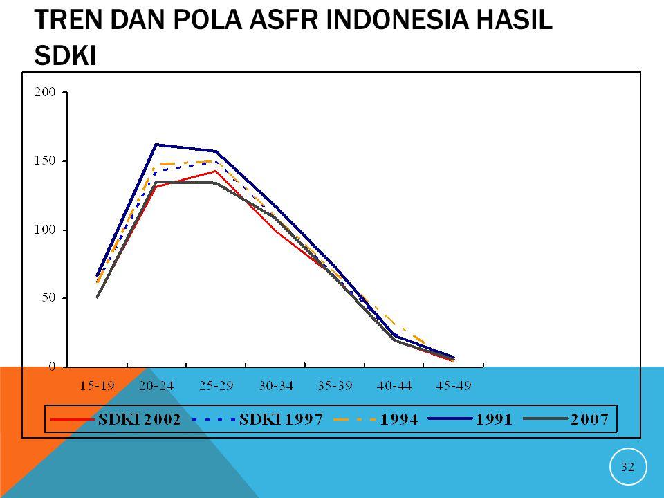 TREN DAN POLA ASFR INDONESIA HASIL SDKI 32