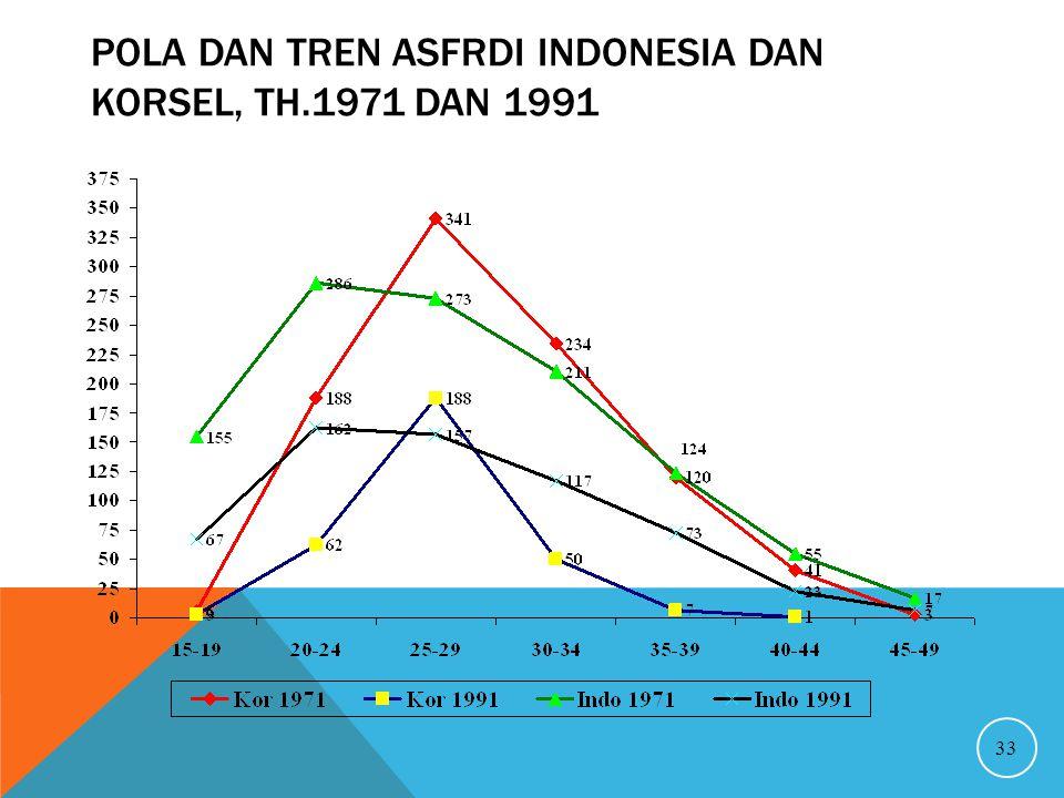 POLA DAN TREN ASFRDI INDONESIA DAN KORSEL, TH.1971 DAN 1991 33