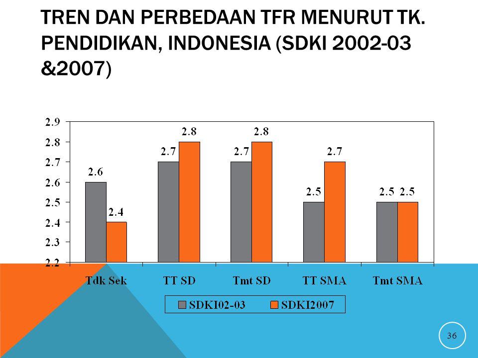 TREN DAN PERBEDAAN TFR MENURUT TK. PENDIDIKAN, INDONESIA (SDKI 2002-03 &2007) 36