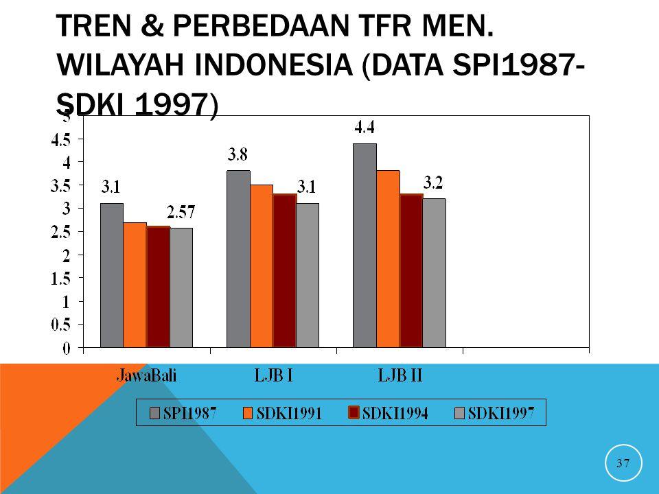 TREN & PERBEDAAN TFR MEN. WILAYAH INDONESIA (DATA SPI1987- SDKI 1997) 37