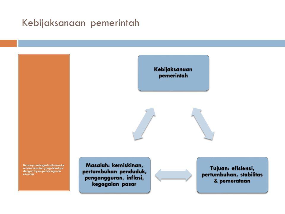 Kebijaksanaan pemerintah Biasanya sebagai hasil interaksi antara masalah yang dihadapi dengan tujuan pembangunan ekonomi Kebijaksanaan pemerintah Tujuan: efisiensi, pertumbuhan, stabilitas & pemerataan Masalah: kemiskinan, pertumbuhan penduduk, pengangguran, inflasi, kegagalan pasar