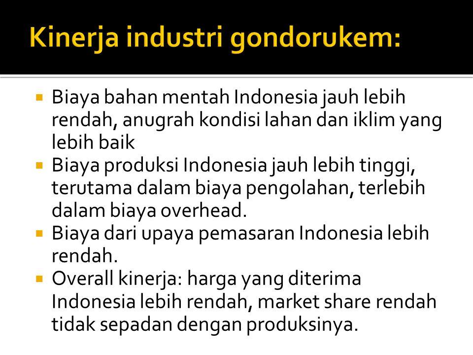  Biaya bahan mentah Indonesia jauh lebih rendah, anugrah kondisi lahan dan iklim yang lebih baik  Biaya produksi Indonesia jauh lebih tinggi, terutama dalam biaya pengolahan, terlebih dalam biaya overhead.