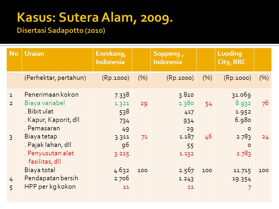 NoUraianEnrekang, Indonesia Soppeng, Indonesia Luoding City, RRC (Perhektar, pertahun)(Rp.1000)(%)(Rp.1000)(%)(Rp.1000)(%) 1234512345 Penerimaan kokon Biaya variabel.