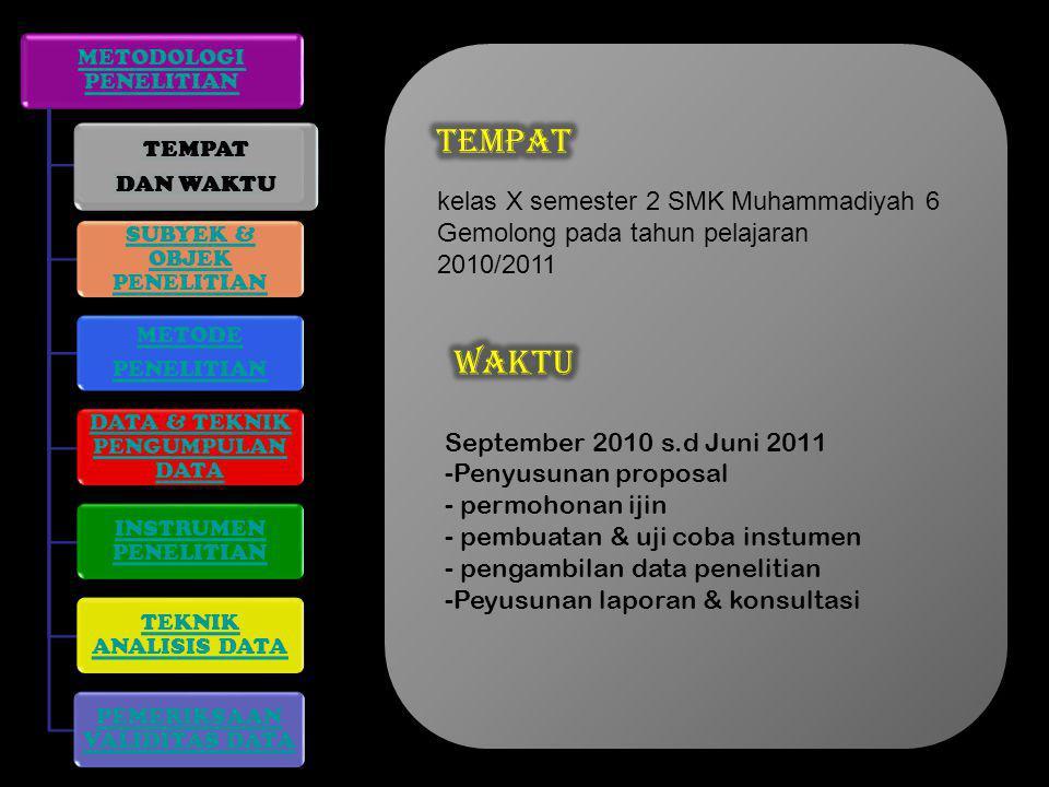 METODOLOGI PENELITIAN TEMPAT DAN WAKTU SUBYEK & OBJEK PENELITIAN METODE PENELITIAN DATA & TEKNIK PENGUMPULAN DATA INSTRUMEN PENELITIAN TEKNIK ANALISIS DATA PEMERIKSAAN VALIDITAS DATA TEMPAT DAN WAKTU kelas X semester 2 SMK Muhammadiyah 6 Gemolong pada tahun pelajaran 2010/2011 September 2010 s.d Juni 2011 -Penyusunan proposal - permohonan ijin - pembuatan & uji coba instumen - pengambilan data penelitian -Peyusunan laporan & konsultasi