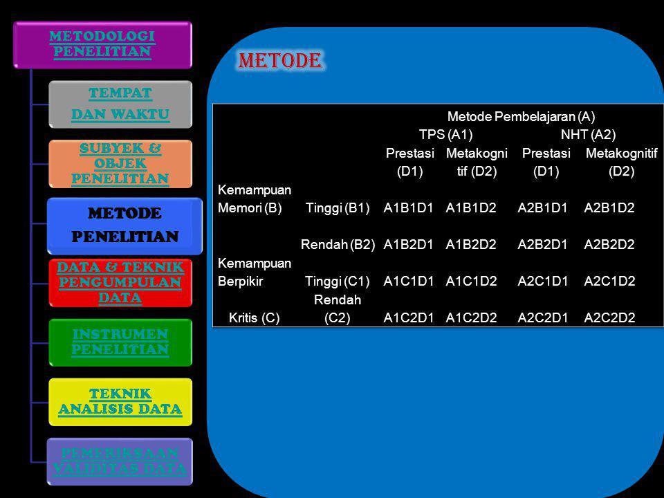 METODOLOGI PENELITIAN TEMPAT DAN WAKTU SUBYEK & OBJEK PENELITIAN METODE PENELITIAN DATA & TEKNIK PENGUMPULAN DATA INSTRUMEN PENELITIAN TEKNIK ANALISIS DATA PEMERIKSAAN VALIDITAS DATA METODE PENELITIAN