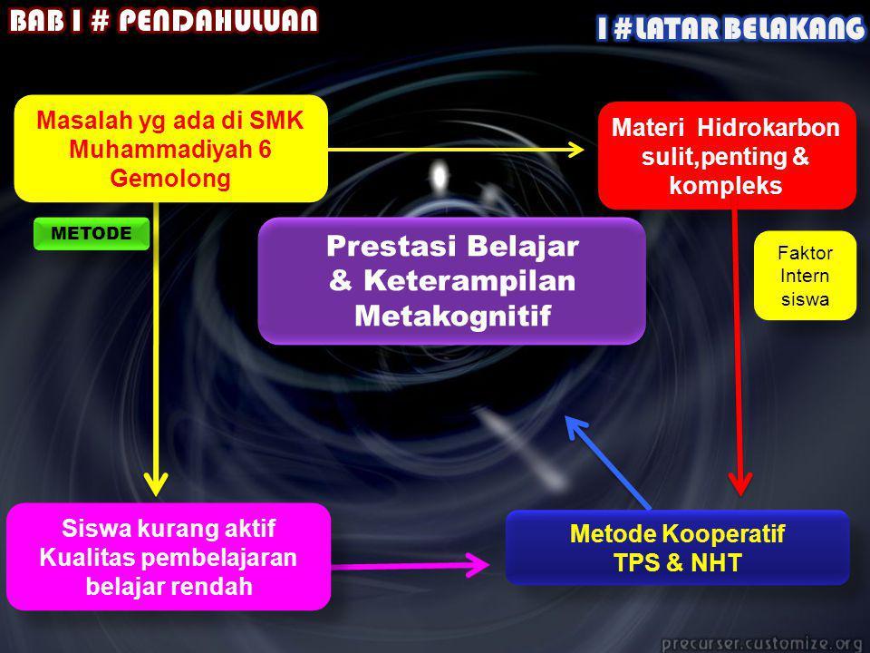 Masalah yg ada di SMK Muhammadiyah 6 Gemolong Masalah yg ada di SMK Muhammadiyah 6 Gemolong Siswa kurang aktif Kualitas pembelajaran belajar rendah Siswa kurang aktif Kualitas pembelajaran belajar rendah Metode Kooperatif TPS & NHT Metode Kooperatif TPS & NHT Materi Hidrokarbon sulit,penting & kompleks Prestasi Belajar & Keterampilan Metakognitif Prestasi Belajar & Keterampilan Metakognitif METODE Faktor Intern siswa