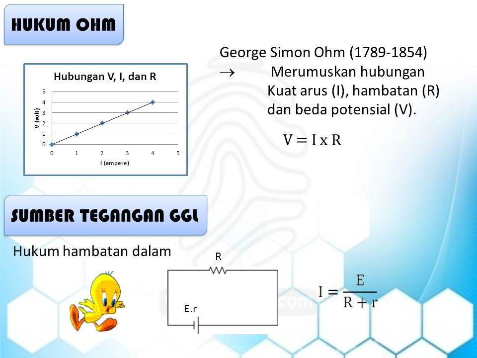 HUKUM OHM V = I x R George Simon Ohm (1789-1854)  Merumuskan hubungan Kuat arus (I), hambatan (R) dan beda potensial (V). SUMBER TEGANGAN GGL R E.r H