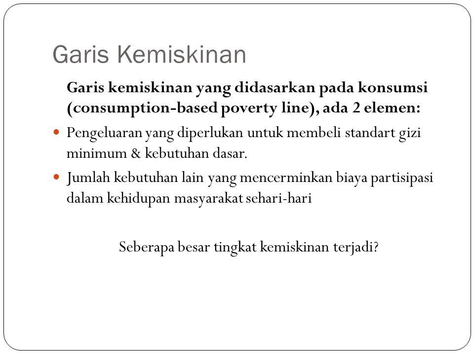Mengukur Tingkat Kemiskinan Headcount Index (menghitung jumlah orang miskin sebagai proporsi dari populasi) dengan bantuan poverty gap Berbagai indikator kemiskinan muncul (World bank, BKKBN, dll) Hampir 50% penduduk dunia hidup di bawah garis kemiskinan dan hampir 50% dari penduduk sangat miskin hidup di Asia Selatan