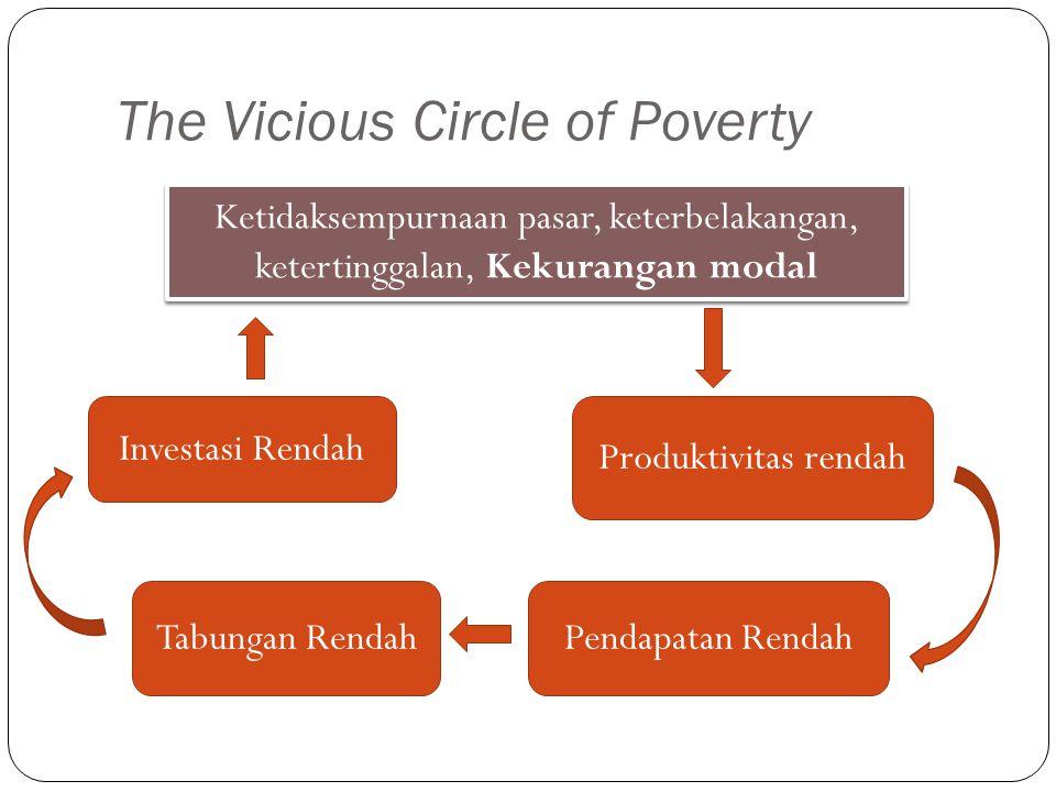 The Vicious Circle of Poverty Ketidaksempurnaan pasar, keterbelakangan, ketertinggalan, Kekurangan modal Produktivitas rendah Pendapatan RendahTabunga