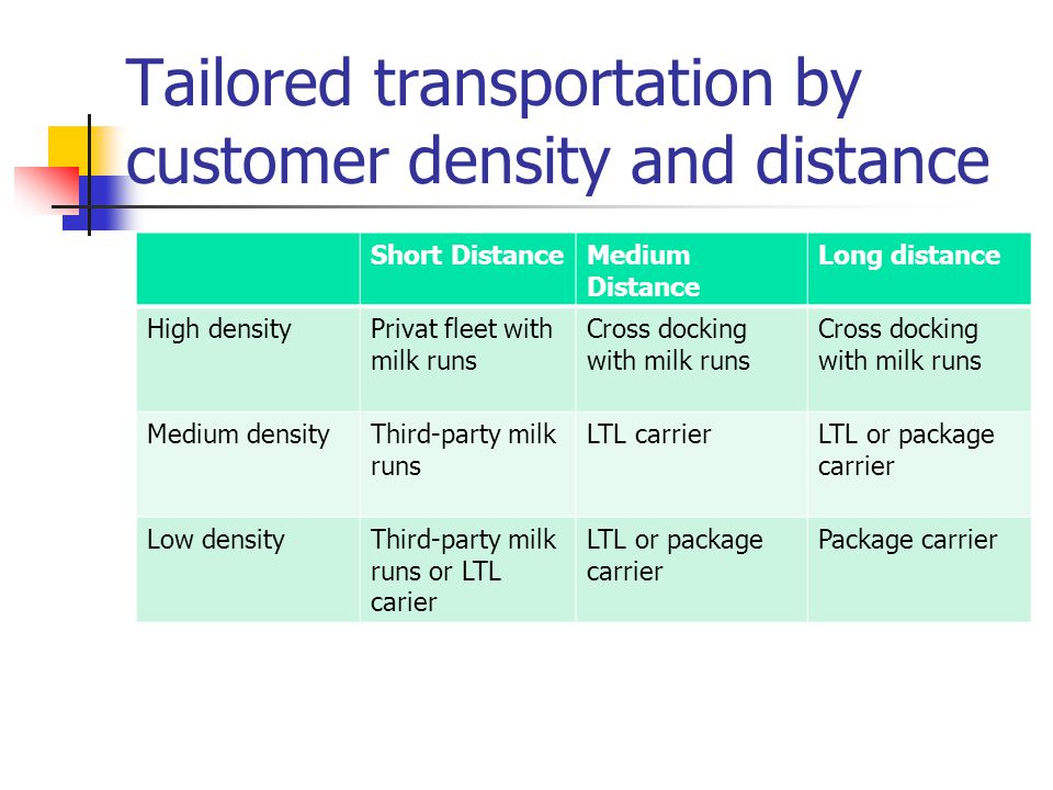 Tailored transportation by customer density and distance Short DistanceMedium Distance Long distance High densityPrivat fleet with milk runs Cross docking with milk runs Medium densityThird-party milk runs LTL carrierLTL or package carrier Low densityThird-party milk runs or LTL carier LTL or package carrier Package carrier