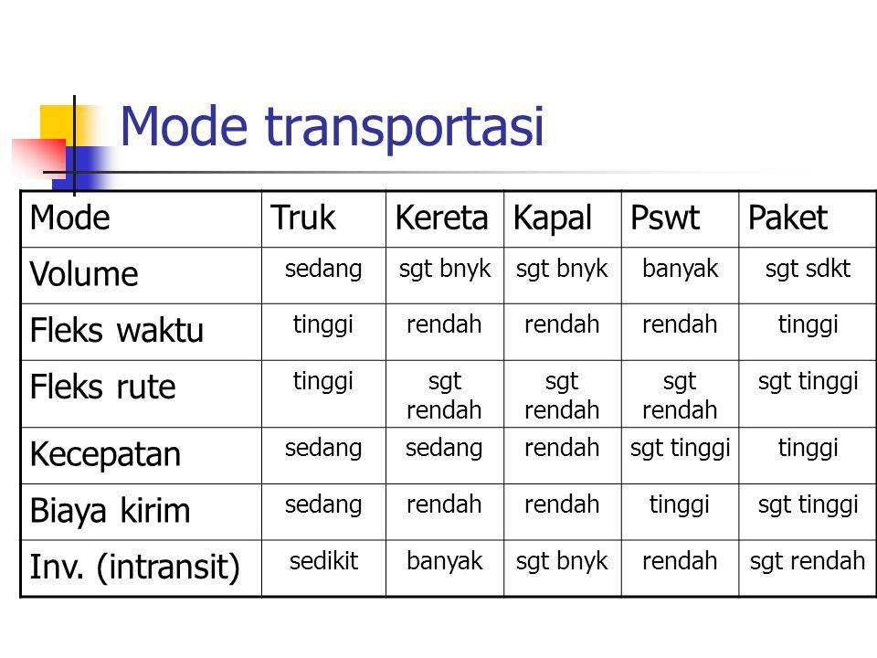 Mode transportasi ModeTrukKeretaKapalPswtPaket Volume sedangsgt bnyk banyaksgt sdkt Fleks waktu tinggirendah tinggi Fleks rute tinggisgt rendah sgt ti