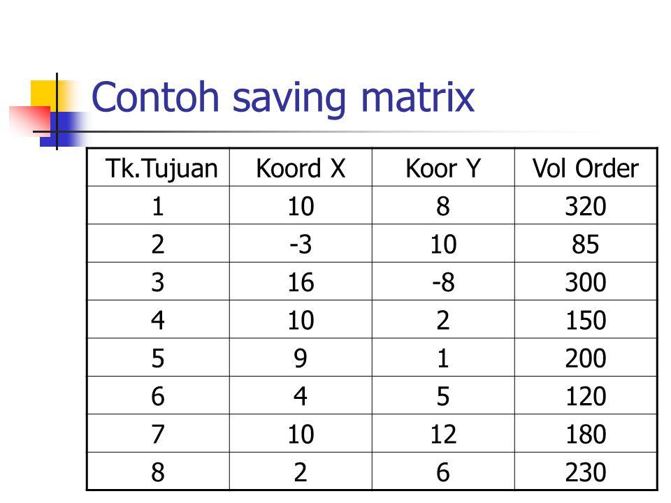 Contoh saving matrix Tk.TujuanKoord XKoor YVol Order 1108320 2-31085 316-8300 4102150 591200 645120 71012180 826230