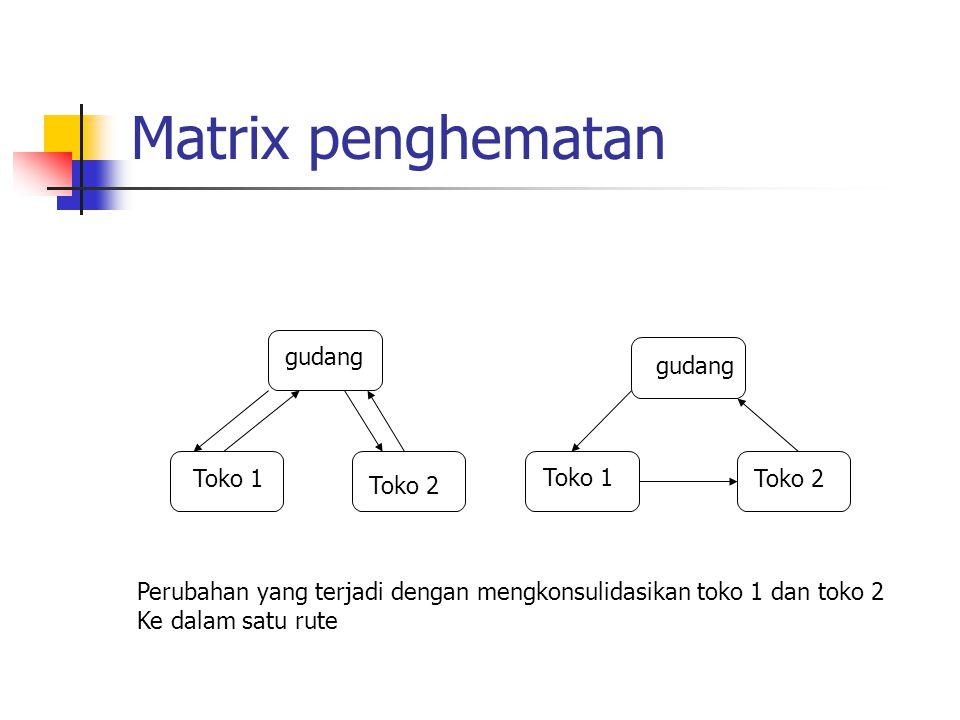 Matrix penghematan gudang Toko 1 Toko 2 Toko 1 Toko 2 Perubahan yang terjadi dengan mengkonsulidasikan toko 1 dan toko 2 Ke dalam satu rute