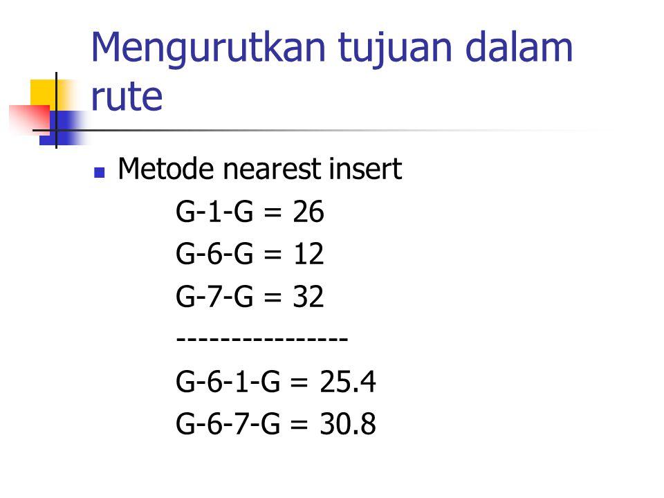 Mengurutkan tujuan dalam rute Metode nearest insert G-1-G = 26 G-6-G = 12 G-7-G = 32 ---------------- G-6-1-G = 25.4 G-6-7-G = 30.8