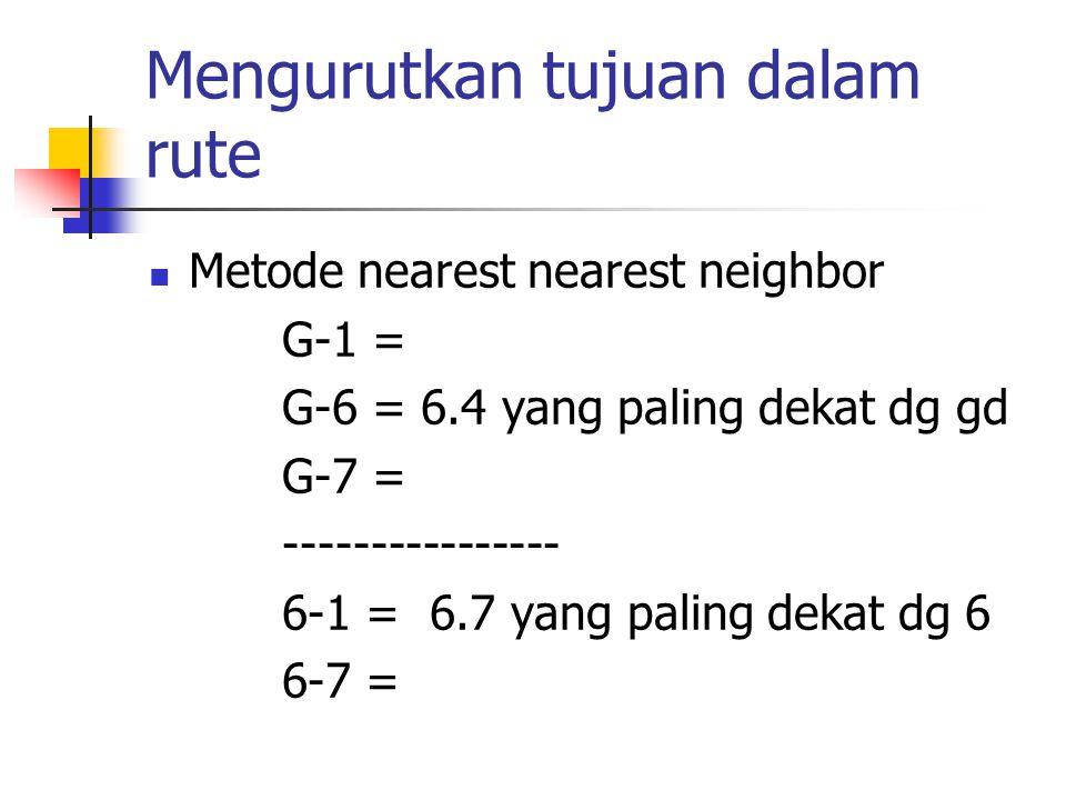 Mengurutkan tujuan dalam rute Metode nearest nearest neighbor G-1 = G-6 = 6.4 yang paling dekat dg gd G-7 = ---------------- 6-1 = 6.7 yang paling dek