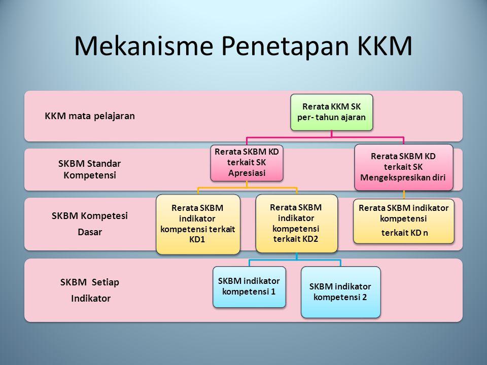 Mekanisme Penetapan KKM SKBM Setiap Indikator SKBM Kompetesi Dasar SKBM Standar Kompetensi KKM mata pelajaran Rerata KKM SK per- tahun ajaran Rerata SKBM KD terkait SK Apresiasi Rerata SKBM indikator kompetensi terkait KD1 Rerata SKBM indikator kompetensi terkait KD2 SKBM indikator kompetensi 1 SKBM indikator kompetensi 2 Rerata SKBM KD terkait SK Mengekspresikan diri Rerata SKBM indikator kompetensi terkait KD n