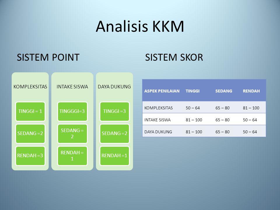 Analisis KKM SISTEM POINTSISTEM SKOR KOMPLEKSITAS TINGGI = 1SEDANG =2RENDAH =3 INTAKE SISWA TINGGGI=3 SEDANG = 2 RENDAH = 1 DAYA DUKUNG TINGGI =3SEDANG =2RENDAH =1 ASPEK PENILAIANTINGGISEDANGRENDAH KOMPLEKSITAS50 – 6465 – 8081 – 100 INTAKE SISWA81 – 10065 – 8050 – 64 DAYA DUKUNG81 – 10065 – 8050 – 64