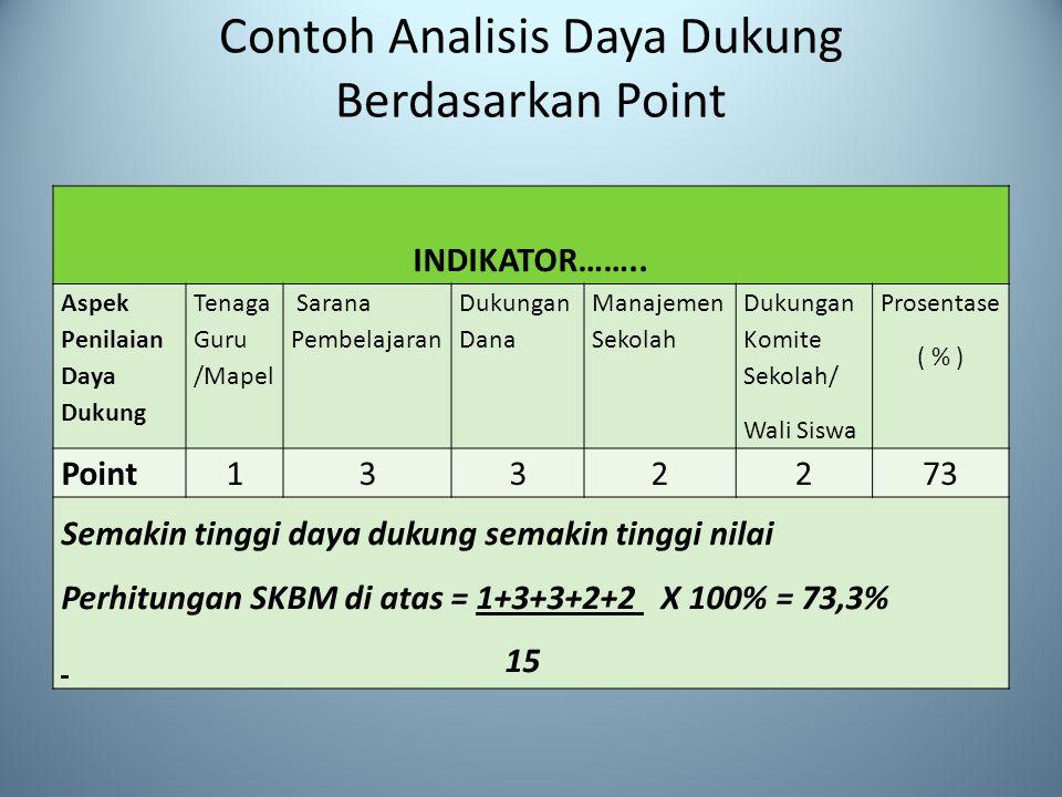 Contoh Analisis Daya Dukung Berdasarkan Point INDIKATOR……..