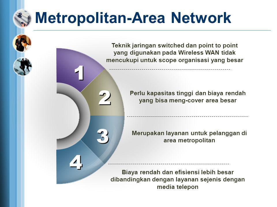 Metropolitan-Area Network Teknik jaringan switched dan point to point yang digunakan pada Wireless WAN tidak mencukupi untuk scope organisasi yang bes