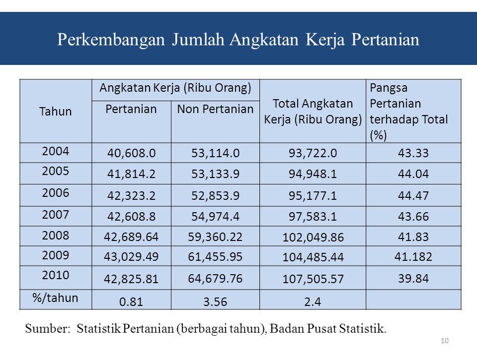 Perkembangan Jumlah Angkatan Kerja Pertanian 10 Tahun Angkatan Kerja (Ribu Orang) Total Angkatan Kerja (Ribu Orang) Pangsa Pertanian terhadap Total (%