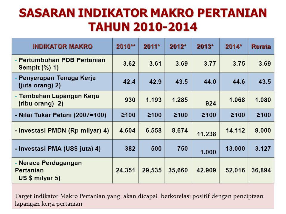 14 SASARAN INDIKATOR MAKRO PERTANIAN TAHUN 2010-2014 INDIKATOR MAKRO 2010** 2011* 2012* 2013* 2014* Rerata - Pertumbuhan PDB Pertanian Sempit (%) 1) 3