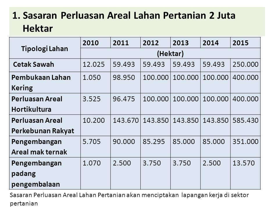 Tipologi Lahan 201020112012201320142015 (Hektar) Cetak Sawah12.02559.493 250.000 Pembukaan Lahan Kering 1.05098.950100.000 400.000 Perluasan Areal Hor