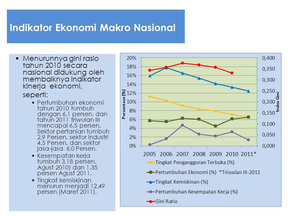 Indikator Ekonomi Makro Nasional  Menurunnya gini rasio tahun 2010 secara nasional didukung oleh membaiknya indikator kinerja ekonomi, seperti:  Per