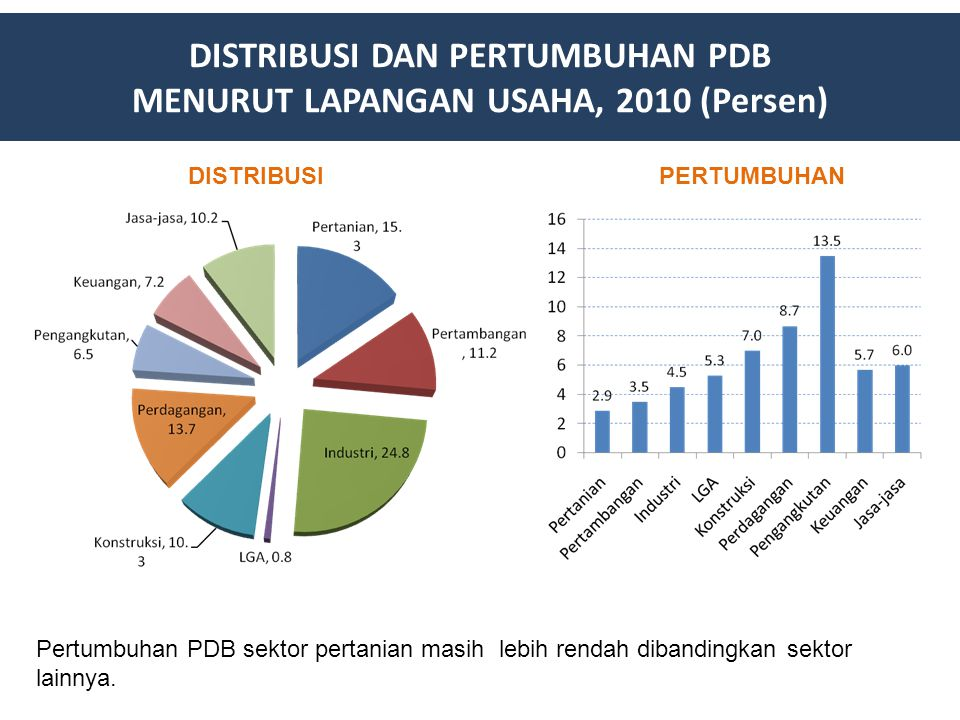 Pertumbuhan PDB sektor pertanian masih lebih rendah dibandingkan sektor lainnya. DISTRIBUSI DAN PERTUMBUHAN PDB MENURUT LAPANGAN USAHA, 2010 (Persen)