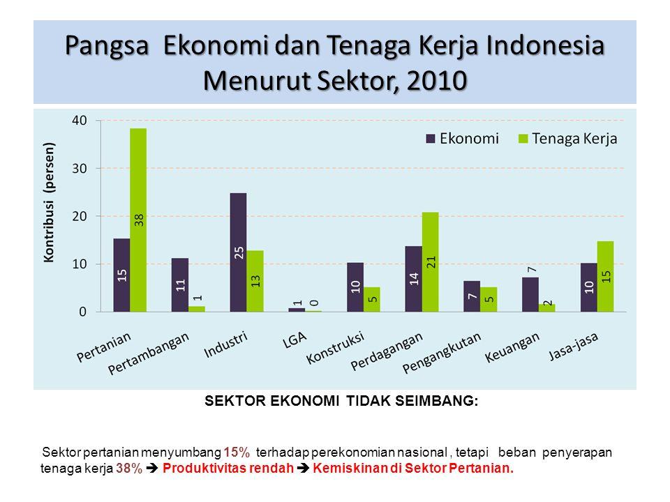 Pangsa Ekonomi dan Tenaga Kerja Indonesia Menurut Sektor, 2010 SEKTOR EKONOMI TIDAK SEIMBANG: Sektor pertanian menyumbang 15% terhadap perekonomian na