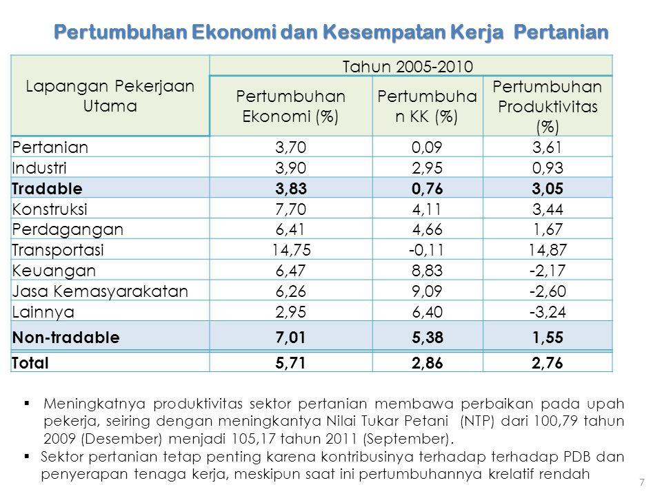 Pertumbuhan Ekonomi dan Kesempatan Kerja Pertanian Lapangan Pekerjaan Utama Tahun 2005-2010 Pertumbuhan Ekonomi (%) Pertumbuha n KK (%) Pertumbuhan Pr