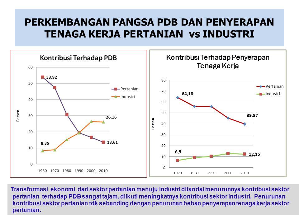 PERKEMBANGAN PANGSA PDB DAN PENYERAPAN TENAGA KERJA PERTANIAN vs INDUSTRI Transformasi ekonomi dari sektor pertanian menuju industri ditandai menurunn