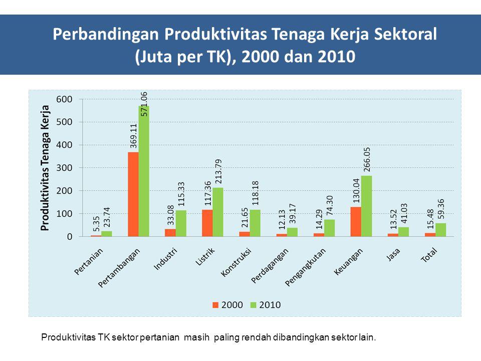 Perbandingan Produktivitas Tenaga Kerja Sektoral (Juta per TK), 2000 dan 2010 Produktivitas TK sektor pertanian masih paling rendah dibandingkan sekto