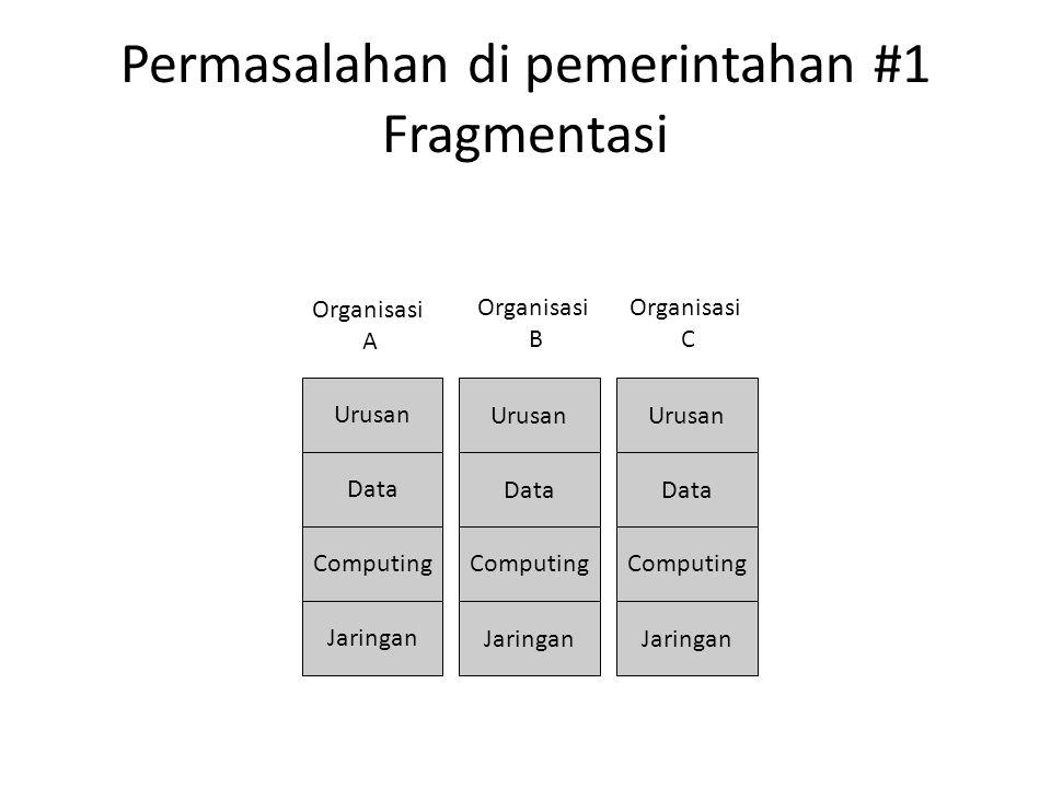 Permasalahan di pemerintahan #1 Fragmentasi Urusan Data Computing Jaringan Urusan Data Computing Jaringan Urusan Data Computing Jaringan Organisasi A Organisasi B Organisasi C