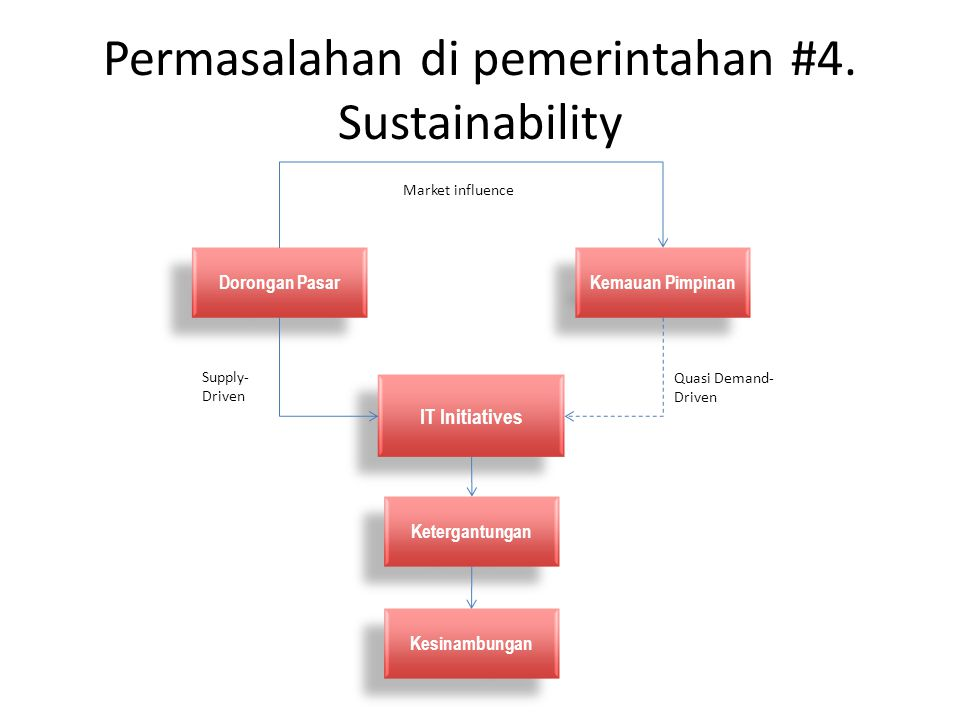 Permasalahan di pemerintahan #4. Sustainability Dorongan Pasar Kemauan Pimpinan IT Initiatives Ketergantungan Kesinambungan Supply- Driven Quasi Deman