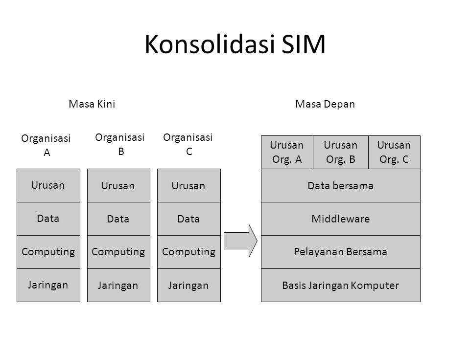 Konsolidasi SIM Urusan Data Computing Jaringan Urusan Data Computing Jaringan Urusan Data Computing Jaringan Data bersama Middleware Pelayanan Bersama Basis Jaringan Komputer Urusan Org.