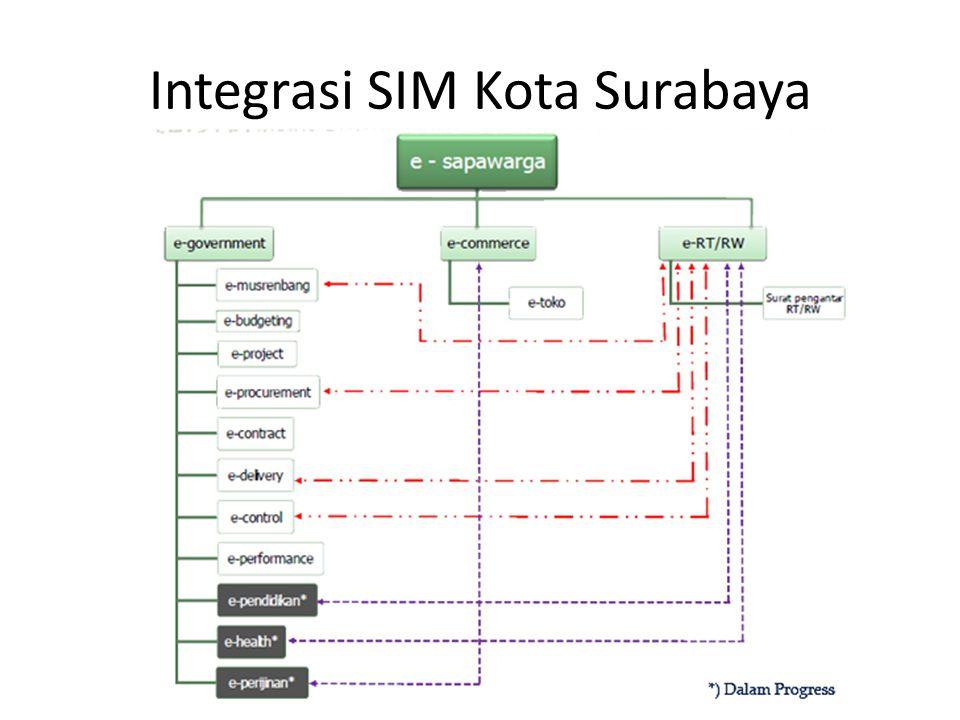Integrasi SIM Kota Surabaya