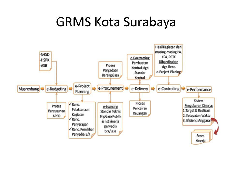GRMS Kota Surabaya