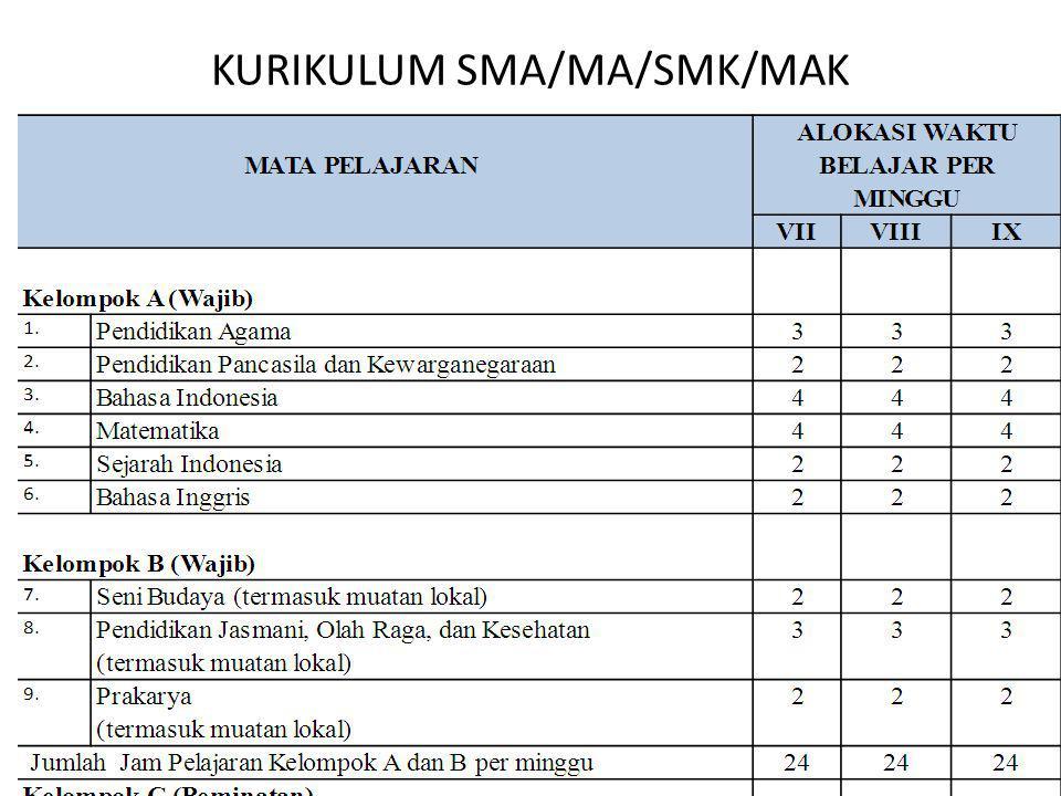 KURIKULUM SMA/MA/SMK/MAK