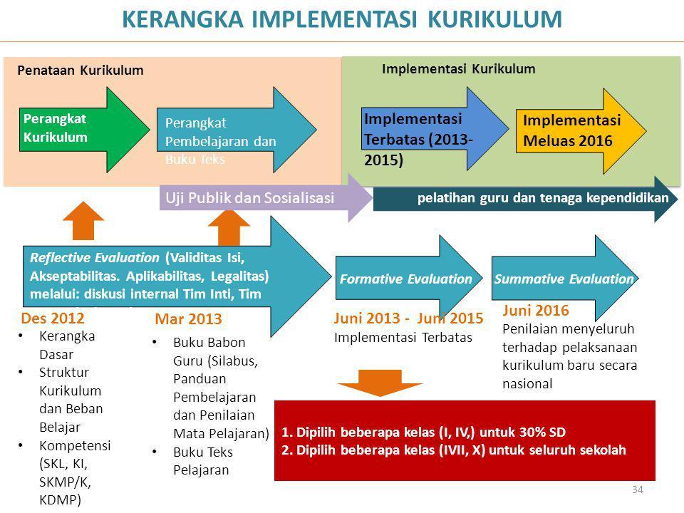 Penataan Kurikulum Implementasi Kurikulum Perangkat Kurikulum Perangkat Pembelajaran dan Buku Teks Implementasi Terbatas (2013- 2015) Implementasi Mel