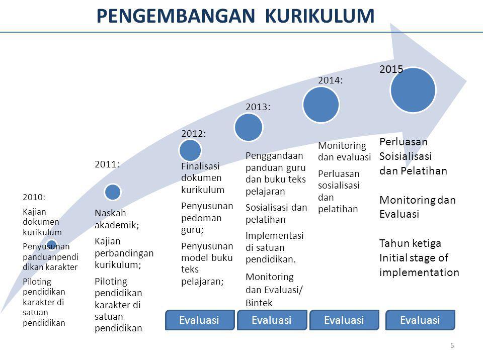 Tekanan Untuk Pengembangan Kurikulum Tantangan Masa Depan Globalisasi: WTO, ASEAN Community, APEC, CAFTA Masalah lingkungan hidup Kemajuan teknologi informasi Konvergensi ilmu dan teknologi Ekonomi berbasis pengetahuan Kebangkitan industri kreatif dan budaya Pergeseran kekuatan ekonomi dunia Pengaruh dan imbas teknosains Mutu, investasi dan transformasi pada sektor pendidikan Materi TIMSS dan PISA Kompetensi Masa Depan Kemampuan berkomunikasi Kemampuan berpikir jernih dan kritis Kemampuan mempertimbangkan segi moral suatu permasalahan Kemampuan menjadi warga negara yang bertanggungjawab Kemampuan mencoba untuk mengerti dan toleran terhadap pandangan yang berbeda Kemampuan hidup dalam masyarakat yang mengglobal Memiliki minat luas dalam kehidupan Memiliki kesiapan untuk bekerja Memiliki kecerdasan sesuai dengan bakat/minatnya Memiliki rasa tanggungjawab terhadap lingkungan Fenomena Negatif yang Mengemuka  Perkelahian pelajar  Narkoba  Korupsi  Plagiarisme  Kecurangan dalam Ujian (Contek, Kerpek..)  Gejolak masyarakat (social unrest) Persepsi Masyarakat Terlalu menitikberatkan pada aspek kognitif Beban siswa terlalu berat Kurang bermuatan karakter 6 Perkembangan Pengetahuan dan Pedagogi Neurologi Psikologi Observation based [discovery] learning dan Collaborative learning