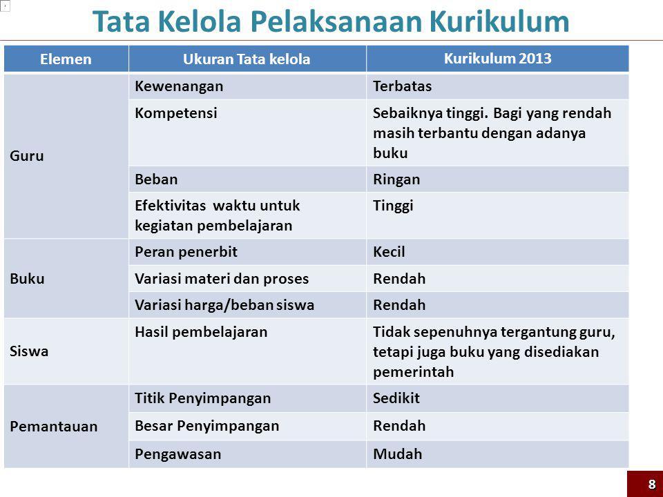 ElemenUkuran Tata kelola Kurikulum 2013 Guru KewenanganTerbatas KompetensiSebaiknya tinggi. Bagi yang rendah masih terbantu dengan adanya buku BebanRi