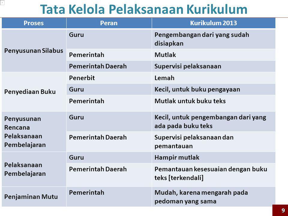 ProsesPeran Kurikulum 2013 Penyusunan Silabus GuruPengembangan dari yang sudah disiapkan PemerintahMutlak Pemerintah DaerahSupervisi pelaksanaan Penye