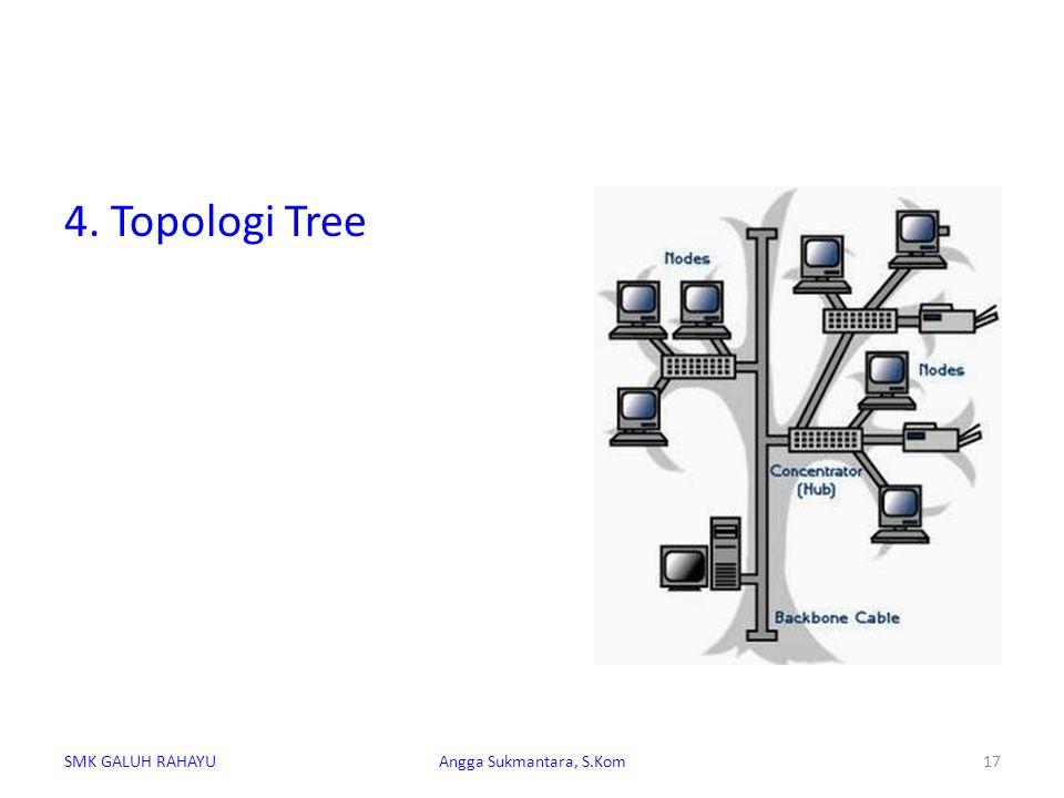 4. Topologi Tree SMK GALUH RAHAYUAngga Sukmantara, S.Kom17