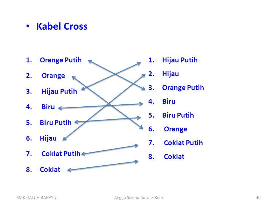 Kabel Cross 1.Orange Putih 2. Orange 3. Hijau Putih 4. Biru 5.Biru Putih 6.Hijau 7. Coklat Putih 8.Coklat SMK GALUH RAHAYUAngga Sukmantara, S.Kom40 1.